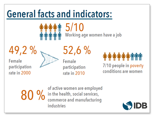 Gender and Labor Markets in Latin America and the Caribbean - IBD Report. To read the PDF full report, click on the graphic.