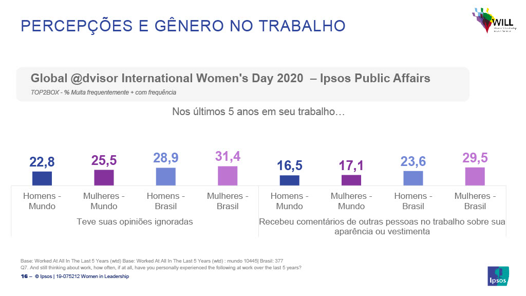 19-075212 Women in Leadership_Relat├│rio Final_SEM RANKINGS1024_14
